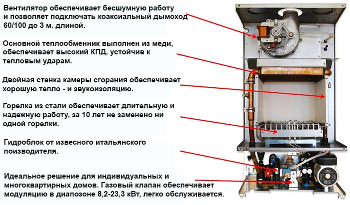     Газовый турбированный котел E.C.A. Gelios 24 кВт  Нажмите и перетащите   Нажмите и перетащите   Нажмите и перетащите   Нажмите и перетащите 