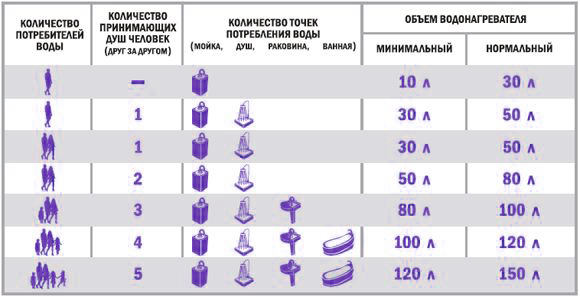 таблица объем водонагревателя в зависимости от количества членов семьи.